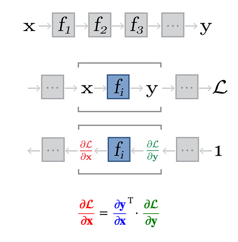 Illustration of chaining and backprop
