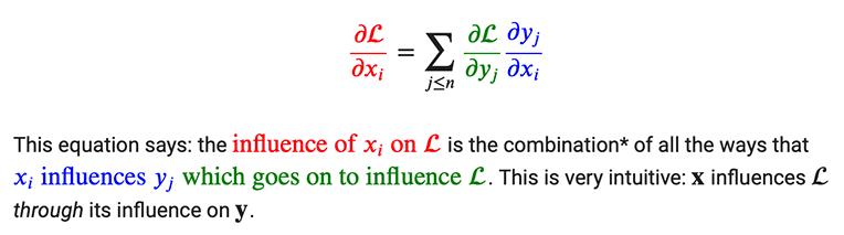 Illustration of color coding